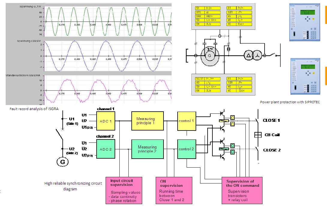 Generator and transformer protection 25MW Synchronizing System1
